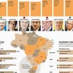 """""""RN fica fora da relação dos nove que definem campanha no 1º turno"""", mostra folha de S. Paulo."""